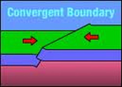 Image result for convergent boundary